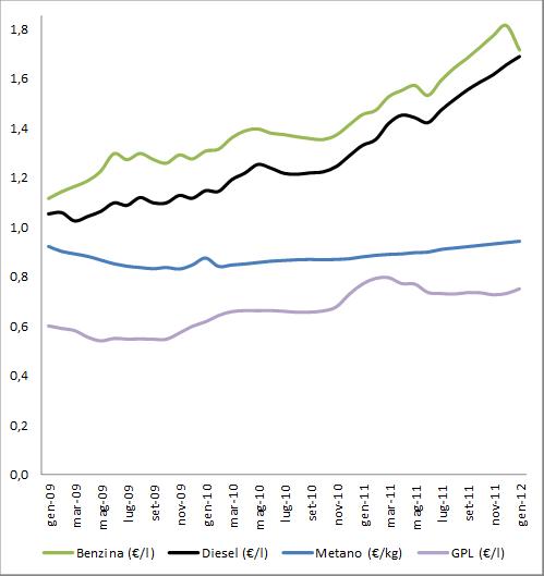 Grafico Prezzi benzina metano