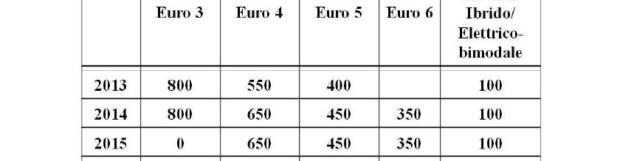 Aumento tariffe Ztl Roma : come pagare il permesso 390 euro ?