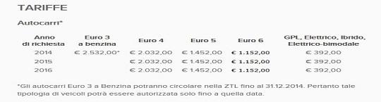 Permesso Merci : forte aumento dei costi per l'accesso alla Ztl